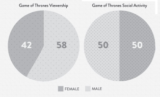 Viewership and positive social media activity by gender for the current season of Game of Thrones