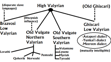 Valyrian_Conjectural