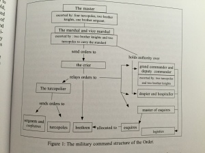 Teutonic Order hierarchy